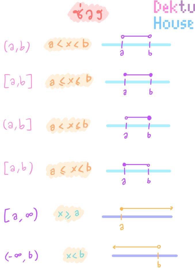 เรื่อง... ช่วง [จำนวนจริง] คณิตศาสตร์ ม.4 เทอม1 (เล่ม1)  #ช่วง #จำนวนจริง #คณิตศาสตร์ #สรุปคณิต #สรุปเลข #ติวเลข #ติวคณิต #สอนคณิต #สอนเลข #สอนโจทย์เลข #dektuhouse https://t.co/1RUKZyPuuu