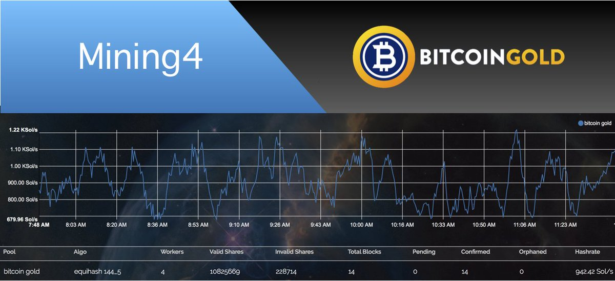 Bitcoin Gold [BTG] on Twitter:
