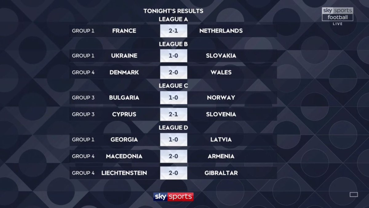 Sky Sports Football On Twitter Today S Uefa Nations League Results More Https T Co 4rjnxcj7fm