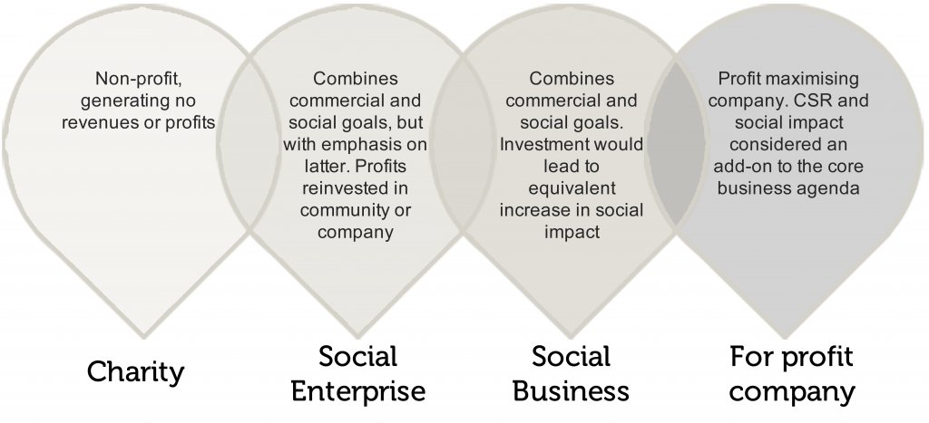 The School for Social Entrepreneurs on Twitter: