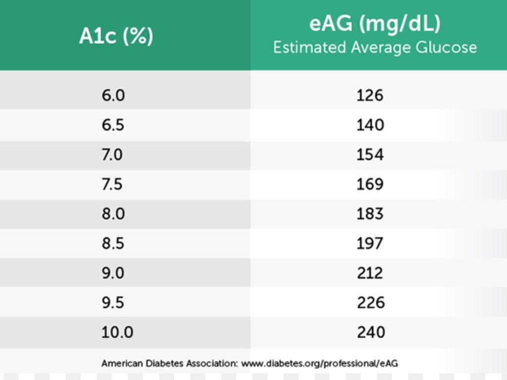 د علاء الرحيلي Twitter પર هذا الجدول يعرض قراءات السكر التراكمي وما يقابلها من قراءات متوسط السكر في الدم عادة يشخص السكري إذا كان السكر التراكمي 6 5 أو أكثر وهذا يعني تقريبا