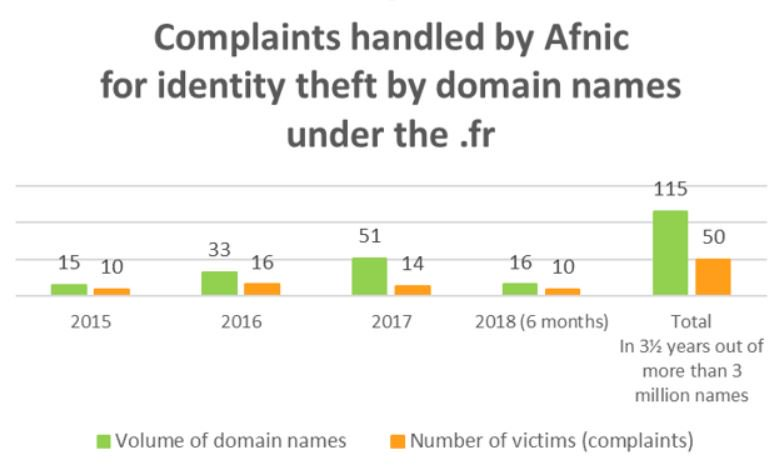 Afnic On Twitter Identity Theft By Domain Name What Can Afnic Do