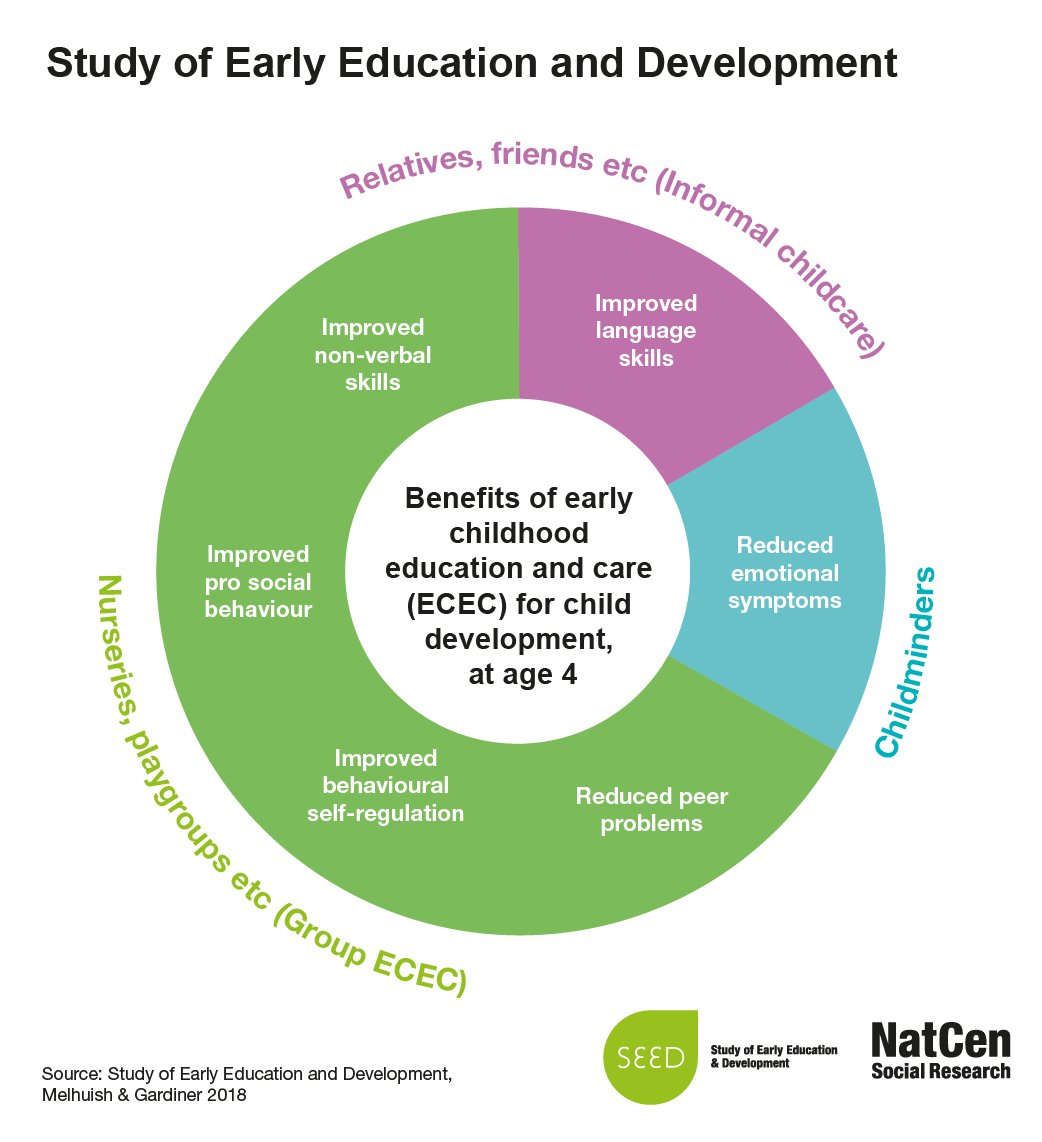 Early Childhood Education And Care Ecec >> Natcen On Twitter Improved Language And Non Verbal Skills Are Just