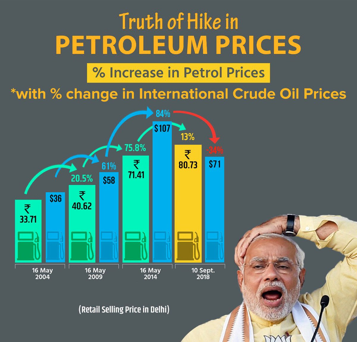 There! Fixed it for you @BJP4India #MehangiPadiModiSarkar
