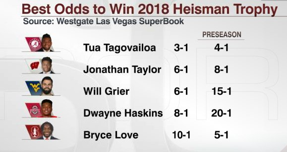 After throwing for 9 TD in Ohio State's first 2 games, Dwayne Haskins is now 8-1 to win the 2018 Heisman Trophy.