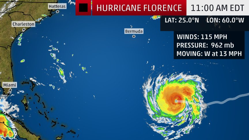 JUST IN: #Hurricane #Florence has rapidly intensified into a Category 3 major hurricane.