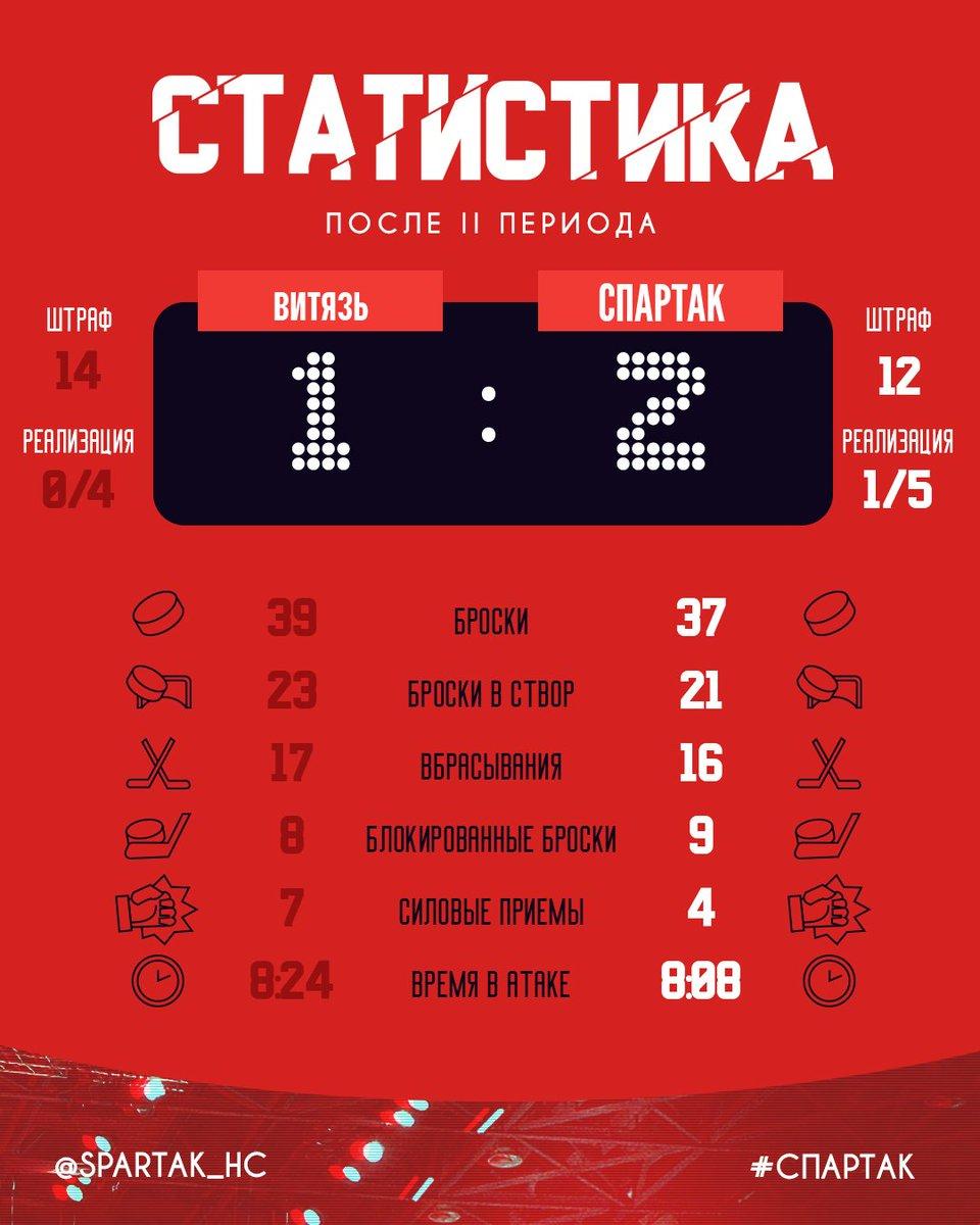 Статистика матча «Витязь» – «Спартак» после 2-го периода