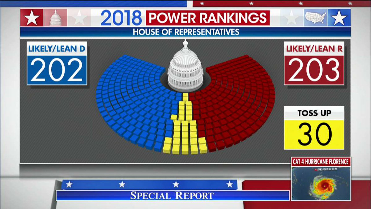 Latest Fox News 2018 Power Rankings show a tight race for control of the U.S. House this November. #SpecialReport