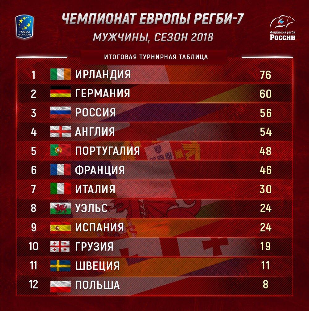 фото девушек сборная россии по футболу турнирная таблица свои