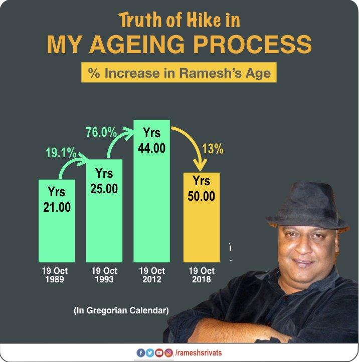 Ramesh Srivats top tweets
