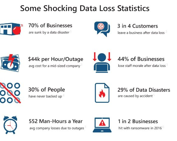 data loss statistics on impact