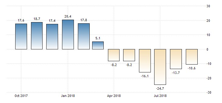 #Germany ZEW Economic Sentiment Index at -10.6  https://t.co/2TOP8G26fS