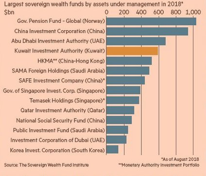 an introduction to the sovereign wealth funds in kuwait Of sovereign wealth funds has increased dramatically till the end of 2010, the total size of swfs has amounted up to $395 trillion, 4688% of the total world foreign exchange reserve, most come from account surplus.