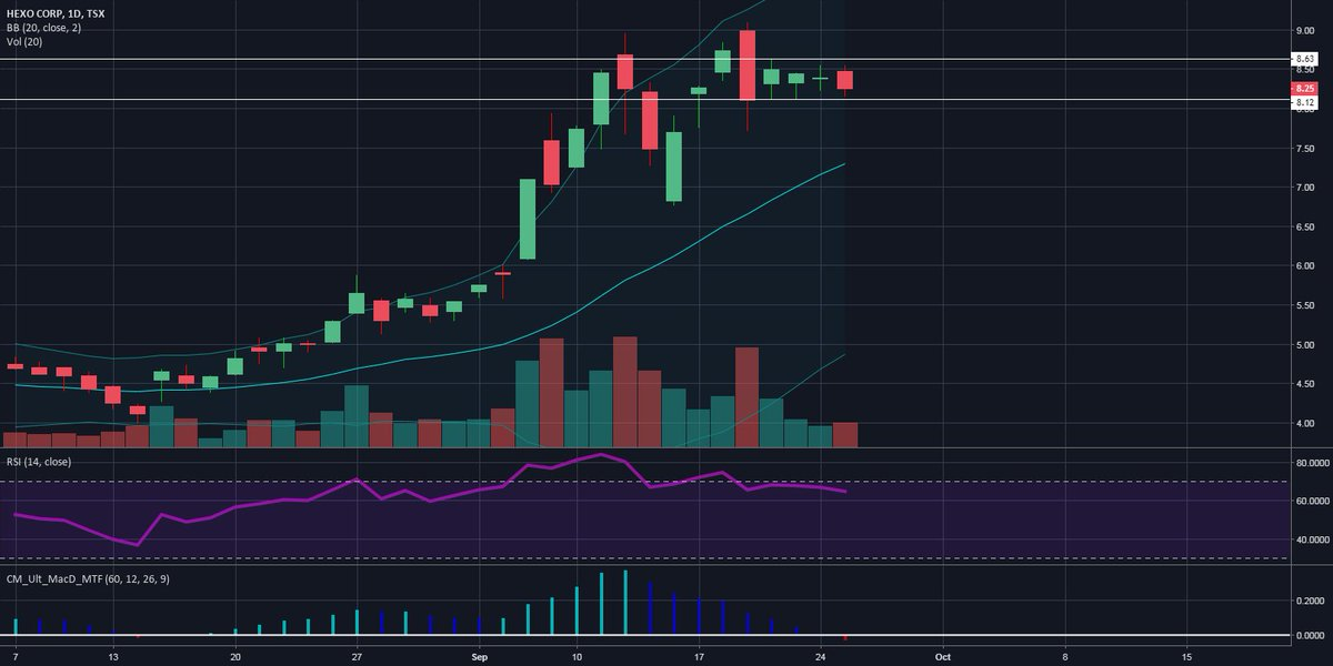 Trading Ideas: HEXO tight range https://t.co/GOnecUubQ9 📈 FREE trade-of-week via → https://t.co/BCEHq7Ce2N