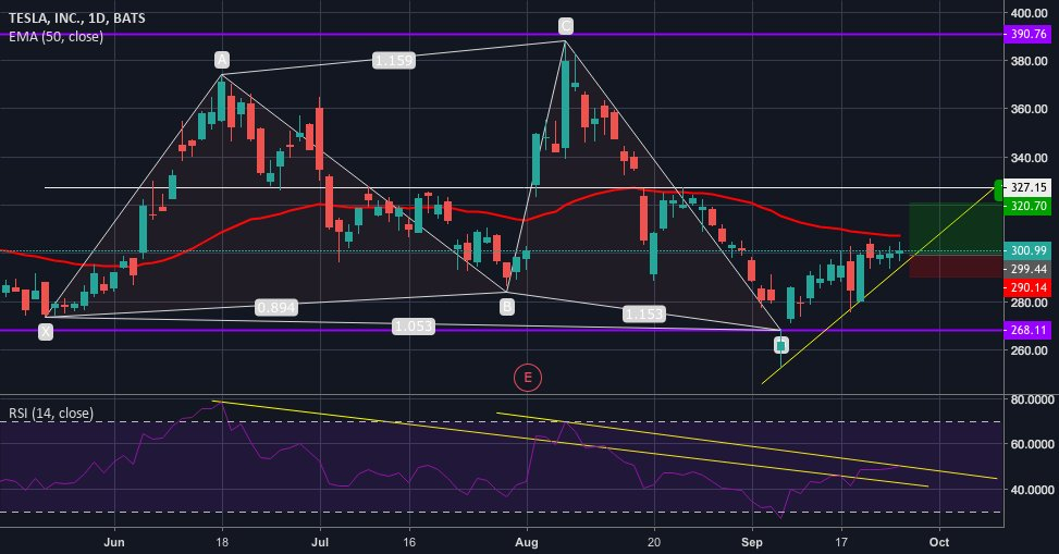 Trading Ideas: TSLA https://t.co/nHxxAwMEBu 📈 FREE trade-of-week via → https://t.co/BCEHq7Ce2N