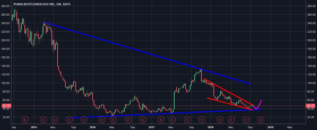 Trading Ideas: Bounce off 39's and go up towards high 50's to low 60s https://t.co/PeUIOzuwoQ 📈 FREE trade-of-week via → https://t.co/BCEHq7Ce2N