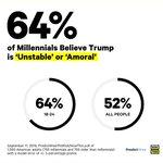Image for the Tweet beginning: 64% believe President Trump is