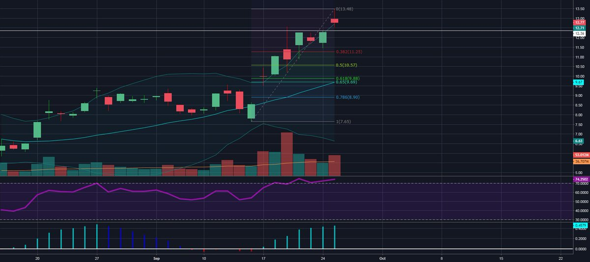 Trading Ideas: ACB searching for a new base of support https://t.co/1e60lEO7Dt 📈 FREE trade-of-week via → https://t.co/BCEHq7Ce2N
