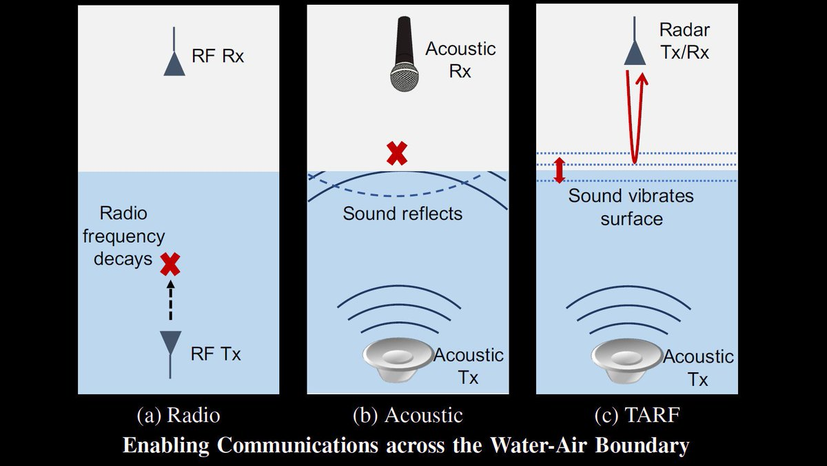 Figuring out how to communicate between a submarine and an airplane is ... surprisingly complex: hackaday.com/2018/09/23/sub…