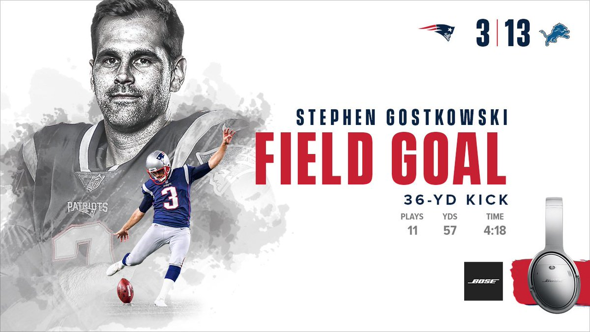 Gostkowski caps off an 11- play drive with a 36-yard field goal.   Lions 13, #Patriots 3.  #NEvsDET | #GoPats