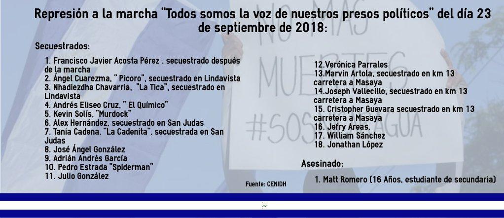 Manifestamos nuestra condena ante la represión en #Nicaragua que ha significado secuestros, heridos y un asesinado. Exigimos justicia y libertad para los presos politicos