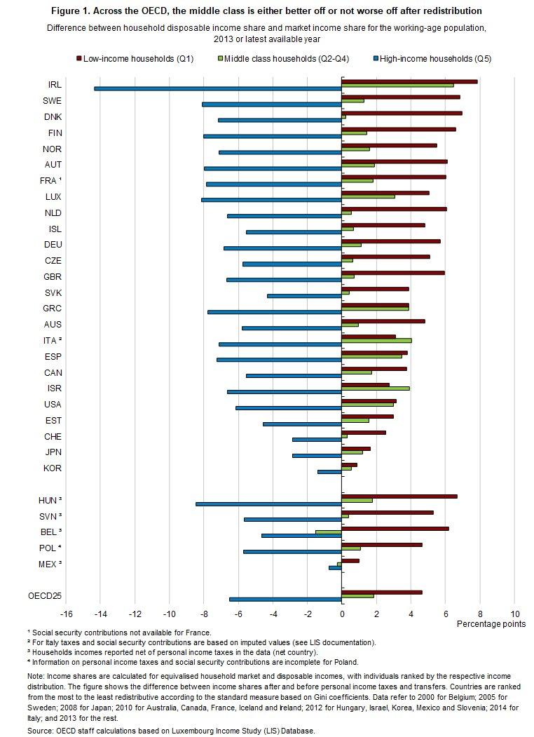 Suomessa #tulonsiirrot ja #verotus vaikuttavat keskimääräistä OECD-maata enemmän kotitalouksien käytettävissä oleviin tuloihin. Pienituloiset (Q1) hyötyvät noin 7% ja suurituloiset (Q5) menettävät 8%. #tulonjako