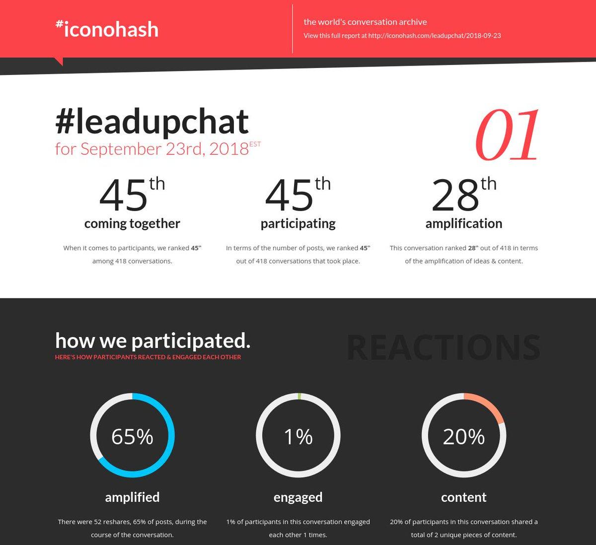 #Leadupchat Latest News Trends Updates Images - iconohash