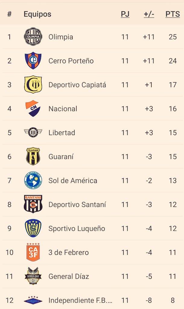 Tabla de Posiciones y Goleadores al final de la Primera Rueda del Torneo #Clausura2018 ⚽️🇵🇾 https://t.co/dQUZjedfXo