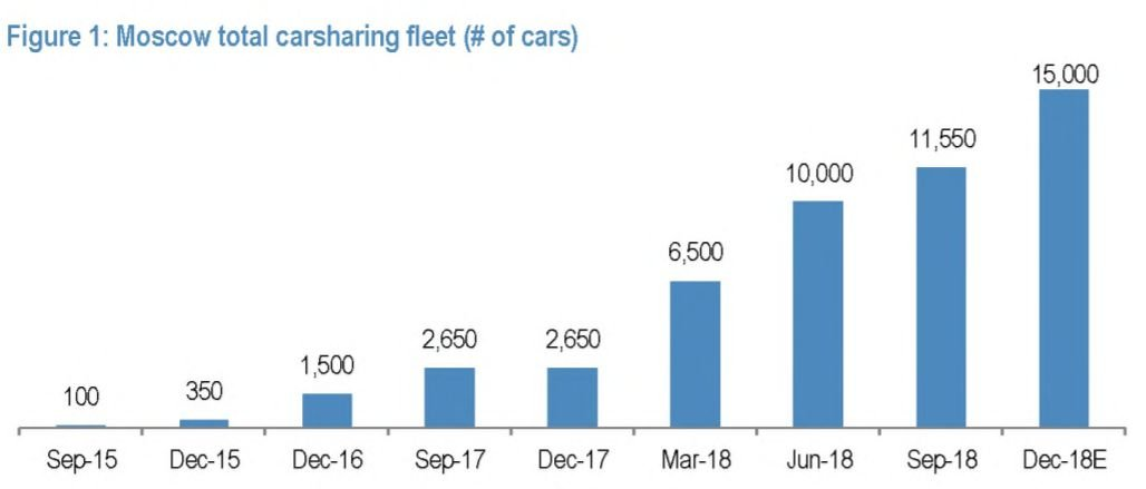 Janis Kluge On Twitter Moscow S Carsharing Market Continues To