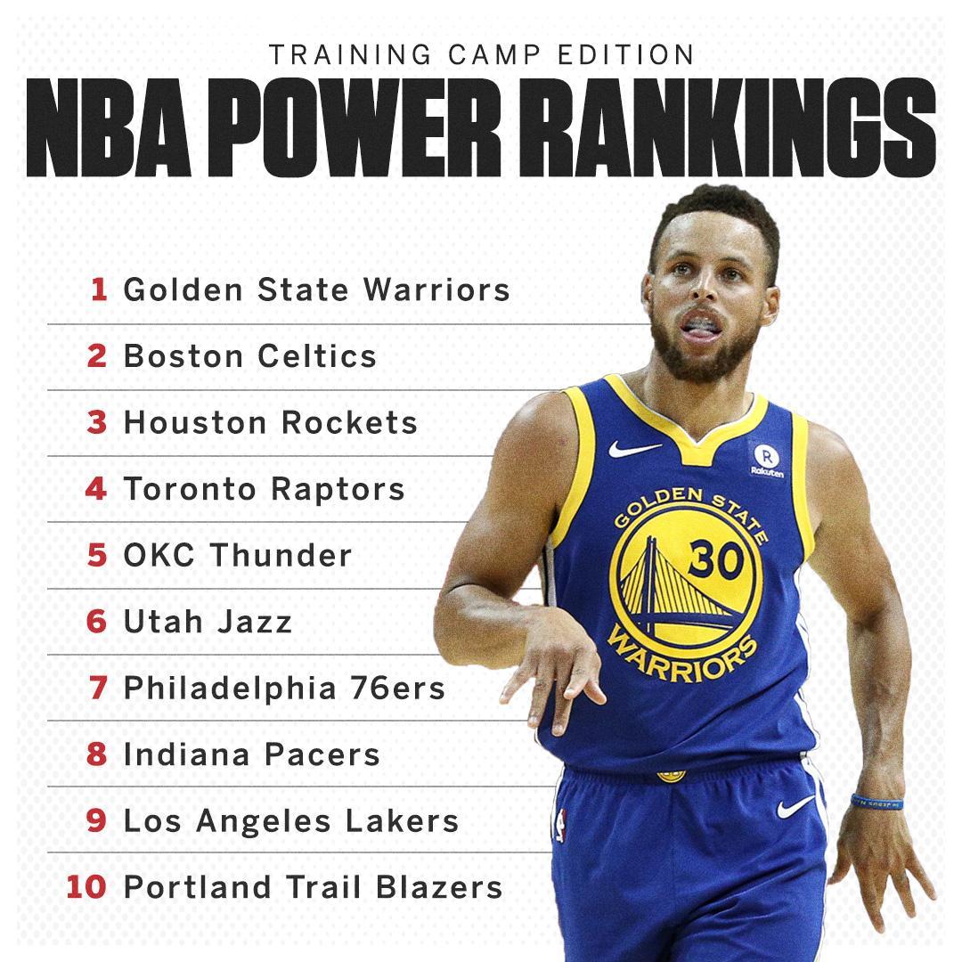 The first NBA Power Rankings of the season.   The full list: https://t.co/q1gY0xOqWQ https://t.co/CR0B9OQvEX