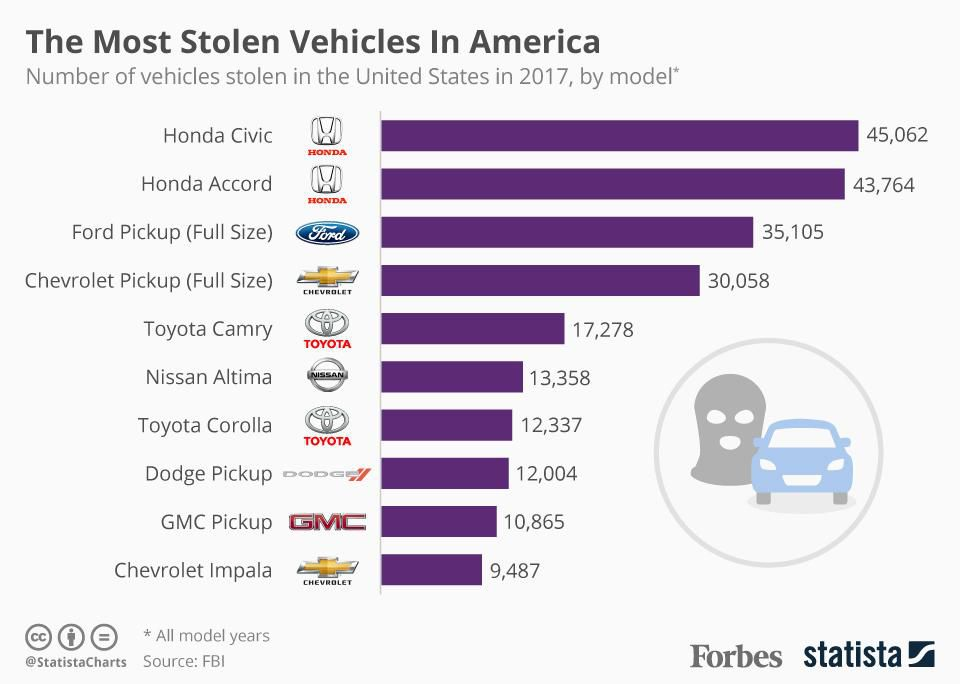 Here are the most stolen vehicles in America: https://t.co/32K0pZWxxV https://t.co/to4C7zTxxC