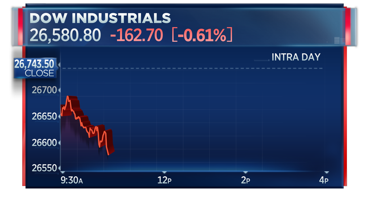 Dow drops to session low, off 160 points, after Axios report that Rod Rosenstein is resigning as deputy Attorney Generahttps://t.co/PQP626WTfzl