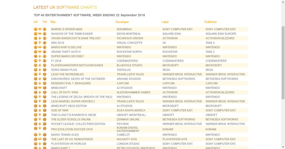 0 on uk top 40 entertainment software week ending 22 september 2018 https goo gl v2hrnl gta gta5 gtaonline foxybotpic twitter com 8qybsqp0lp
