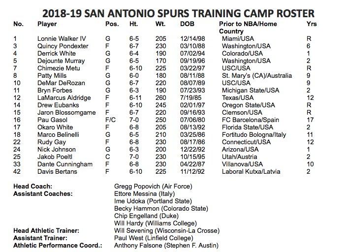The San Antonio Spurs today announced their 2018-19 training camp roster.  More: https://t.co/oezKcngpAR #GoSpursGo https://t.co/tKW8b1oUIH