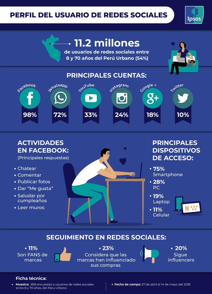Ipsos Perú Auf Twitter Redessociales Se Estima Que En El