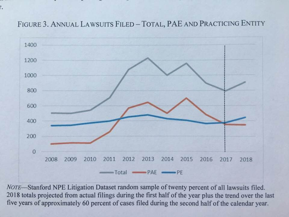 "This chart from Shawn Miller's new paper shows that all the ""anti-patent bias"" we've supposedly seen over the past ten years has reduced troll suits somewhat but had no effect on practicing entity litigation <br>http://pic.twitter.com/tO0TZMb3GI"