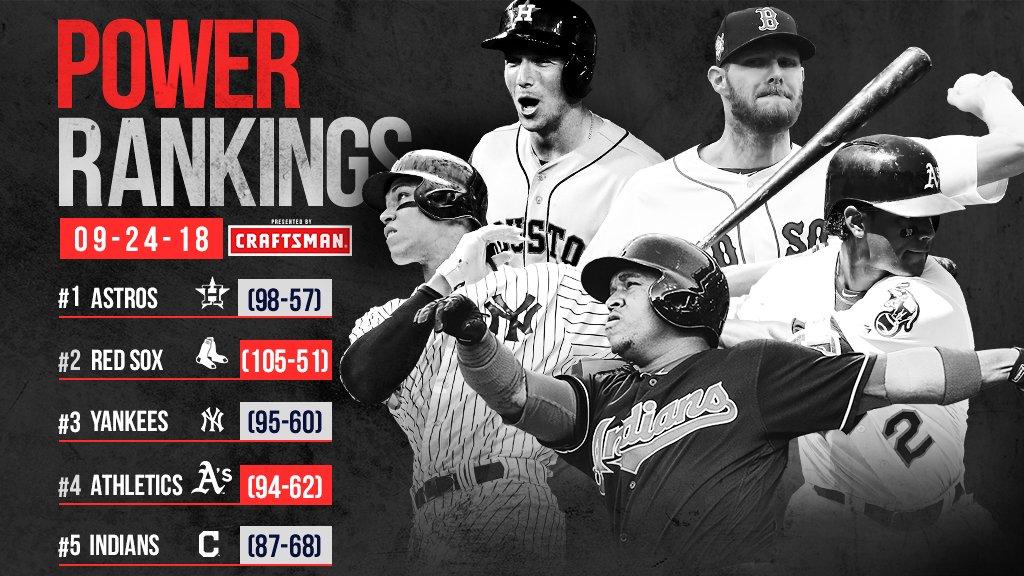�� We have a new No. 1. ��  Discuss amongst yourselves. https://t.co/BYAtpV3cs5   (MLB x @Craftsman) https://t.co/HTnrRjPIzf