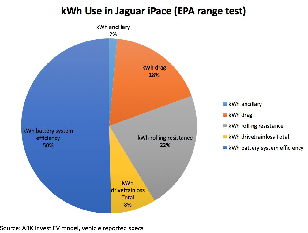 the battery-system efficiency of the jaguar ipace borders on  malpracticepic twitter com/xvmwatc6yy