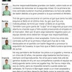 Image for the Tweet beginning: ⚽️El Betis salva un punto