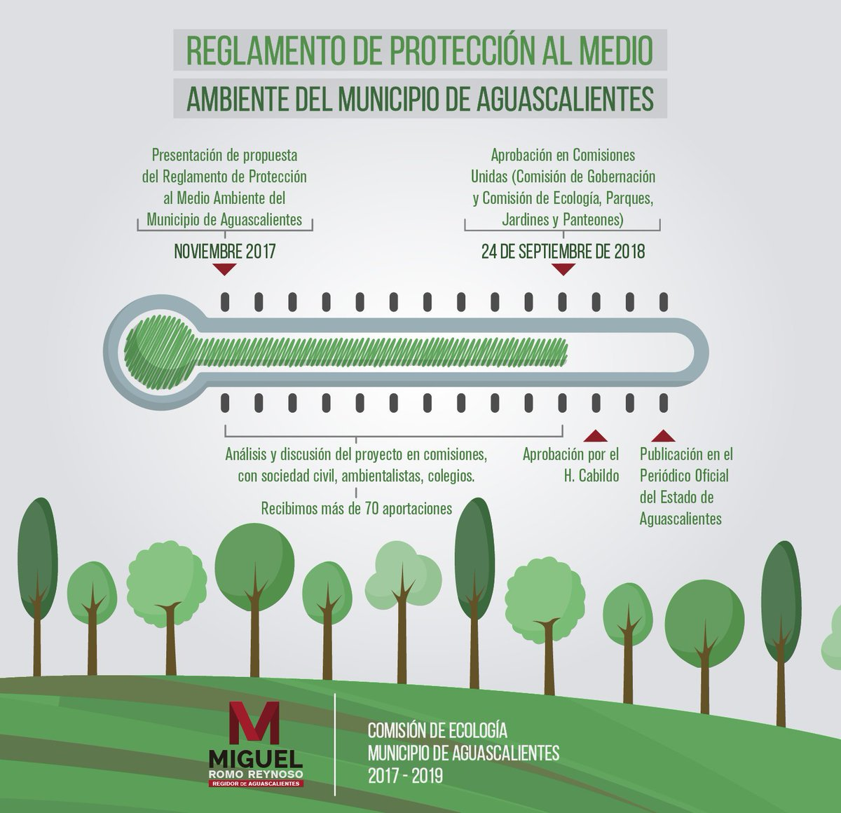Con mucha alegría hoy en Comisiones unidas de Ecología, Parques, Jardines y Panteones y Gobernación, fue aprobado por unanimidad el Reglamento de Protección al Medio Ambiente y manejo de áreas verdes del Municipio de #Aguascalientes que propuse desde noviembre del 2017. https://t.co/wkcTl4vitb