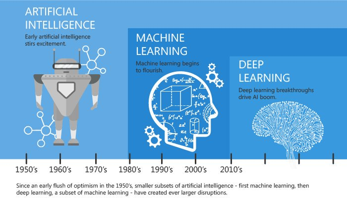 What is the difference between #MachineLearning and #DeepLearning  http:// bit.ly/2BLOx3r  &nbsp;    v/ @Medium by @say2neeraj @aimagnifi HT @ingliguori  #ArtificialIntelligence #AI #DataScience #DL  @antgrasso @enricomolinari @FrRonconi @Ronald_vanLoon @vinod1975 @HeinzVHoenen @alvinfoo<br>http://pic.twitter.com/RqAQxO9nGL