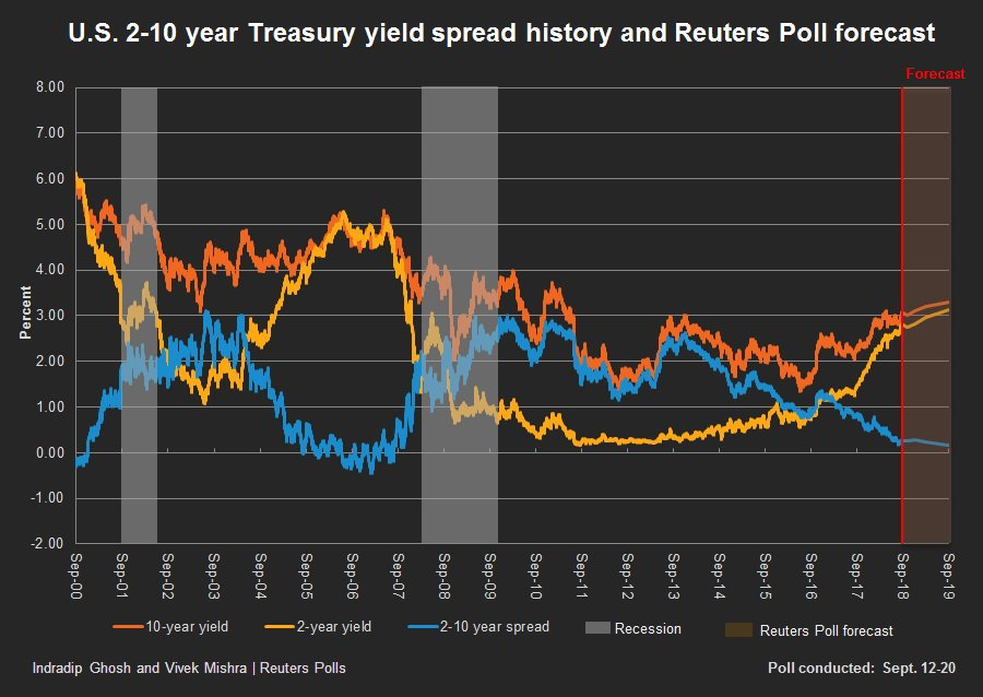 test Twitter Media - Forecasters are having a field day trying to soothsay where the #bondmarket is heading. #reuters conducted a poll of 90 forecasters and most have #interestrates for both longer and shorter #maturities only rising a further 30bp over the next year.  #yields https://t.co/DBVQkkwioB
