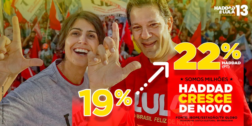 Mais uma pesquisa em que Haddad sobe foi divulgada hoje. Segundo o Ibope, @Haddad_Fernando tem 22% das intenções de voto. Nas simulações de segundo turno, o 13 fica com 43% dos votos e ganha do segundo colocado, que teria 37%. Saiba mais: https://t.co/x7biIfD5DI #HaddadPresidente