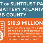SWEET NEWS: SunTrust Park & The Battery Atlanta are generating ~$18.9 million in fiscal impact annually for Cobb. This includes $3.98 million to the Cobb County Government and $14.93 million annually to Cobb County Schools over the next 20 years. https://t.co/4BpMQMIvaW