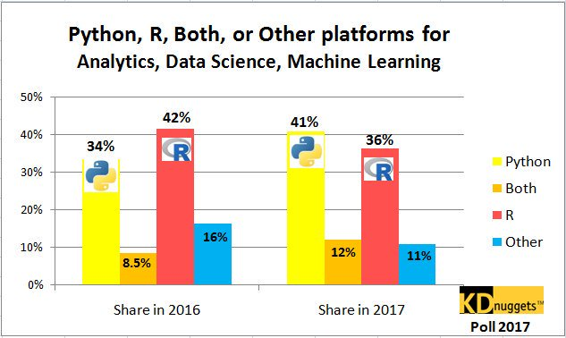 #Python overtakes R, becomes the leader in #DataScience, #MachineLearning platforms  by @kdnuggets |   http:// bit.ly/2eQI5tY  &nbsp;    #ML #BigData #DL #DeepLearning #NeuralNetwork #Algorithm #RT <br>http://pic.twitter.com/kuNoWZoWvv<br>http://pic.twitter.com/lw4MwMTT5V