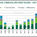 Image for the Tweet beginning: #Europe: #Romania: Total Commercial Investment