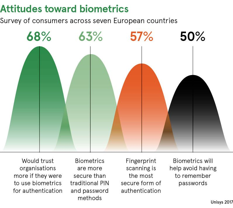 Biometric payments: convenient or creepy? Biometric identity checks could hold the key to countering fraud and offer a more convenient way of paying, but obstacles may stand in the way of widespread adoption  https://www. raconteur.net/finance/biomet ric-payments-convenient-creepy &nbsp; … <br>http://pic.twitter.com/6C46YIVrch