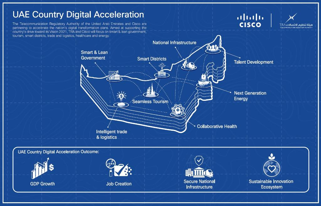Cisco Middle East on Twitter: