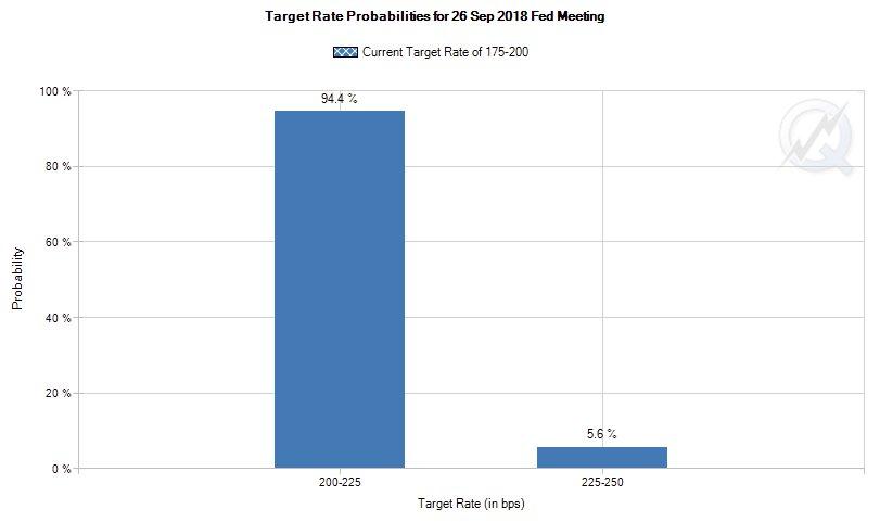 金利先物市場は、94.4%の確率で、明日のFOMCで金利が現行の1.75% - 2.00%から2.00% - 2.25%に引き上げとなることを予想しています。FOMC終了後は、パウエルFRB議長の記者会見があります。