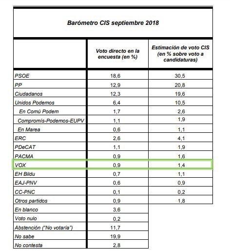 🚨¡¡VOX imparable!!🚨 El CIS reconoce el crecimiento de VOX con una estimación del 1,4%. 📊Desde @VOX_Valencia estamo convencidos de que tendremos un mayor % 💪 📣La #EspañaViva hará su demostración de fuerza en #Vistalegre7Oct 🇪🇸 españaviva.es